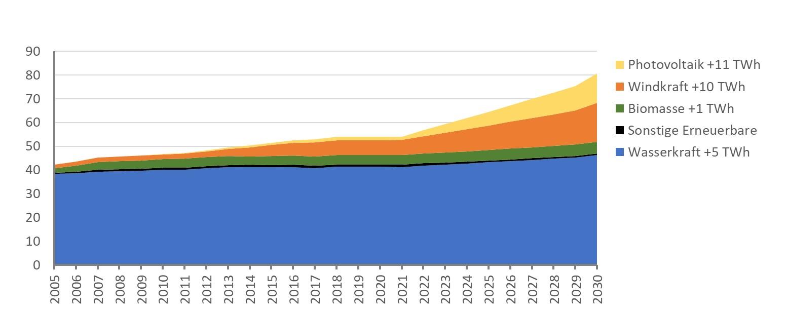 Anteil der verschiedenen Energiequellen im Verlauf von 2005 bis 2030